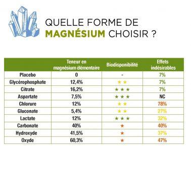 D-Stress lot de 2 + 1 Vitamine C offerte – Magnésium hautement assimilé, taurine, arginine et vitamines B – Synergia