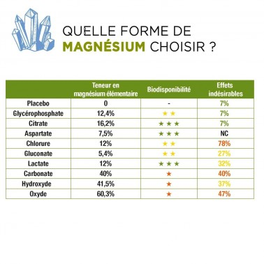 D-Stress Booster lot de 2 + 1 Vitamine D3 offerte – Magnésium hautement assimilé, taurine, vitamines B – Synergia